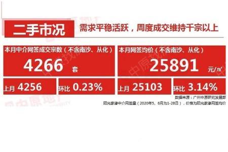 【中原月报】6月市场热度持续,新房大涨近4成,二手成交则连续5个月保持上扬