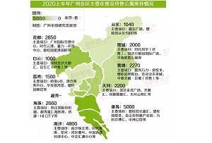 【公寓点评】促销项目跑量突出,市场成交稳步复苏——2020上半年广州一手公寓市场总结