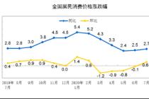 国家统计局:7月份CPI环比由降转涨 同比上涨2.7%