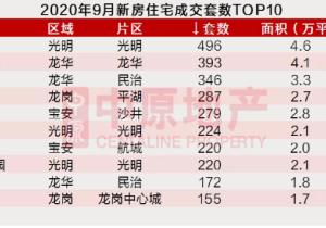 深圳9月市场 | 新房供应量回落,二手成交持续下滑!