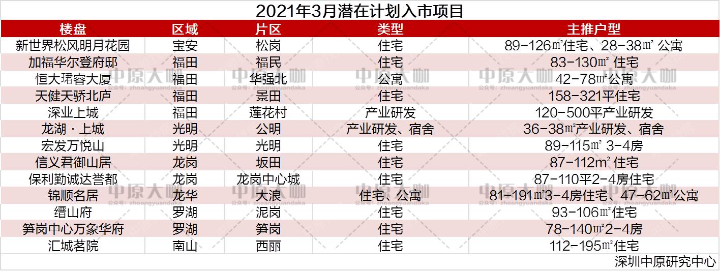 又是多选1?深圳3月计划入市项目抢先看!